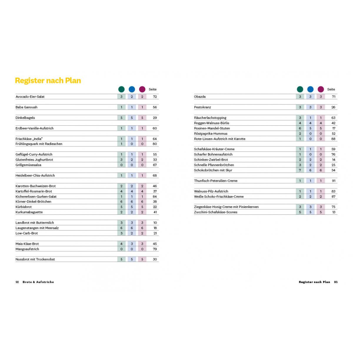 """WW Kochbuch """"Brote & Aufstriche"""" (39 Rezepte) 3"""